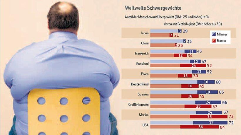 übergewicht Weltweit Statistik 2021
