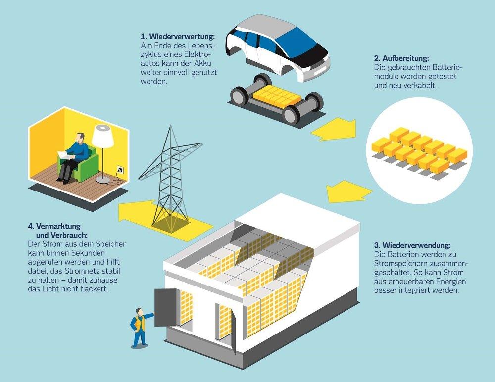 Zum Aufbau neuer Speicherkapazitäten eignen sich sogar alte Batterien aus E-Autos. Auch das testet Vattenfall bereits seit zwei Jahren gemeinsam mit Bosch in einem Stromspeicher im Hamburger Hafen