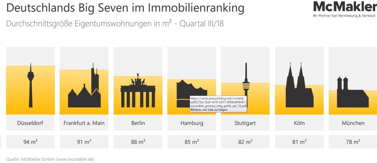 Deutschlands Big Seven im Immobilienranking: Durchschnittsgröße Wohnungen.