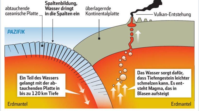 Entstehung Vulkan